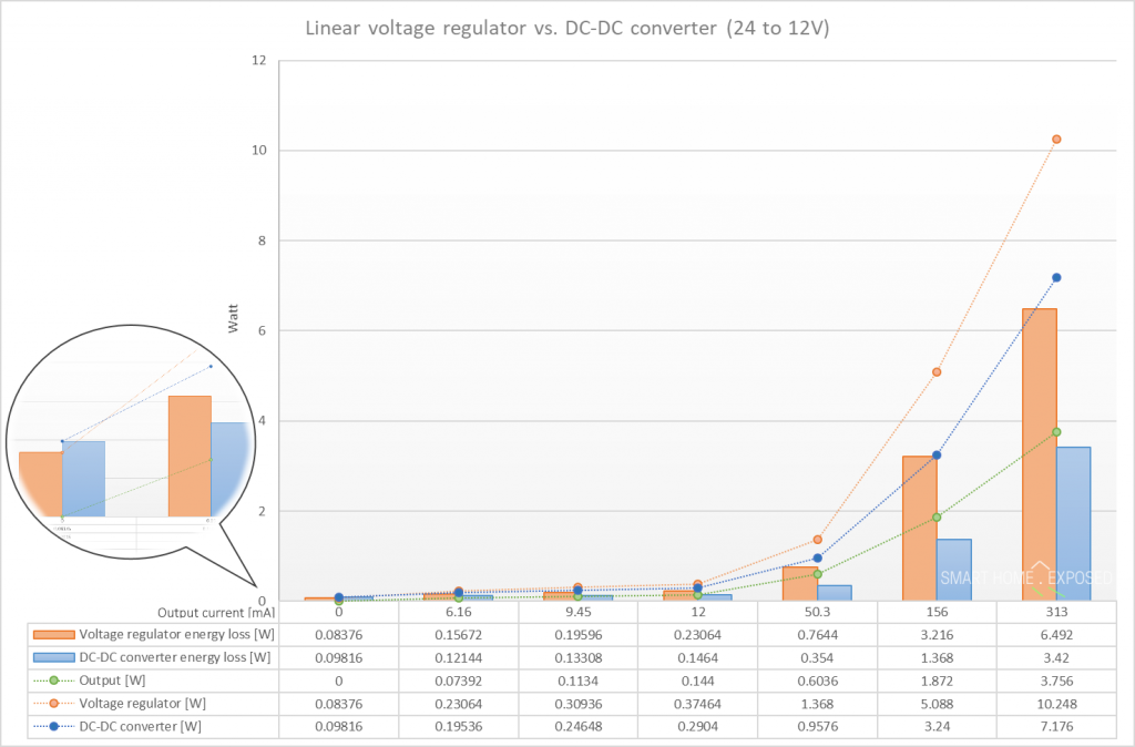 linear voltage regulator and DC-DC converter efficiency chart